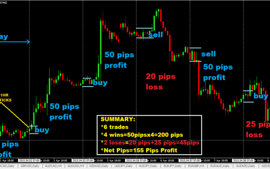 More pips in forex trading